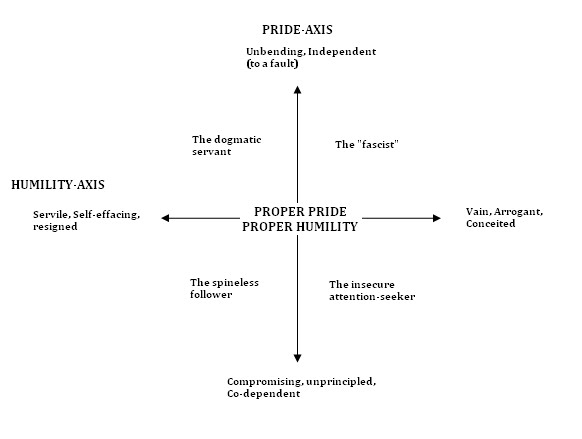 The Axes of Pride and Humility